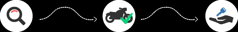 Les 3 étapes location moto Easy Renter